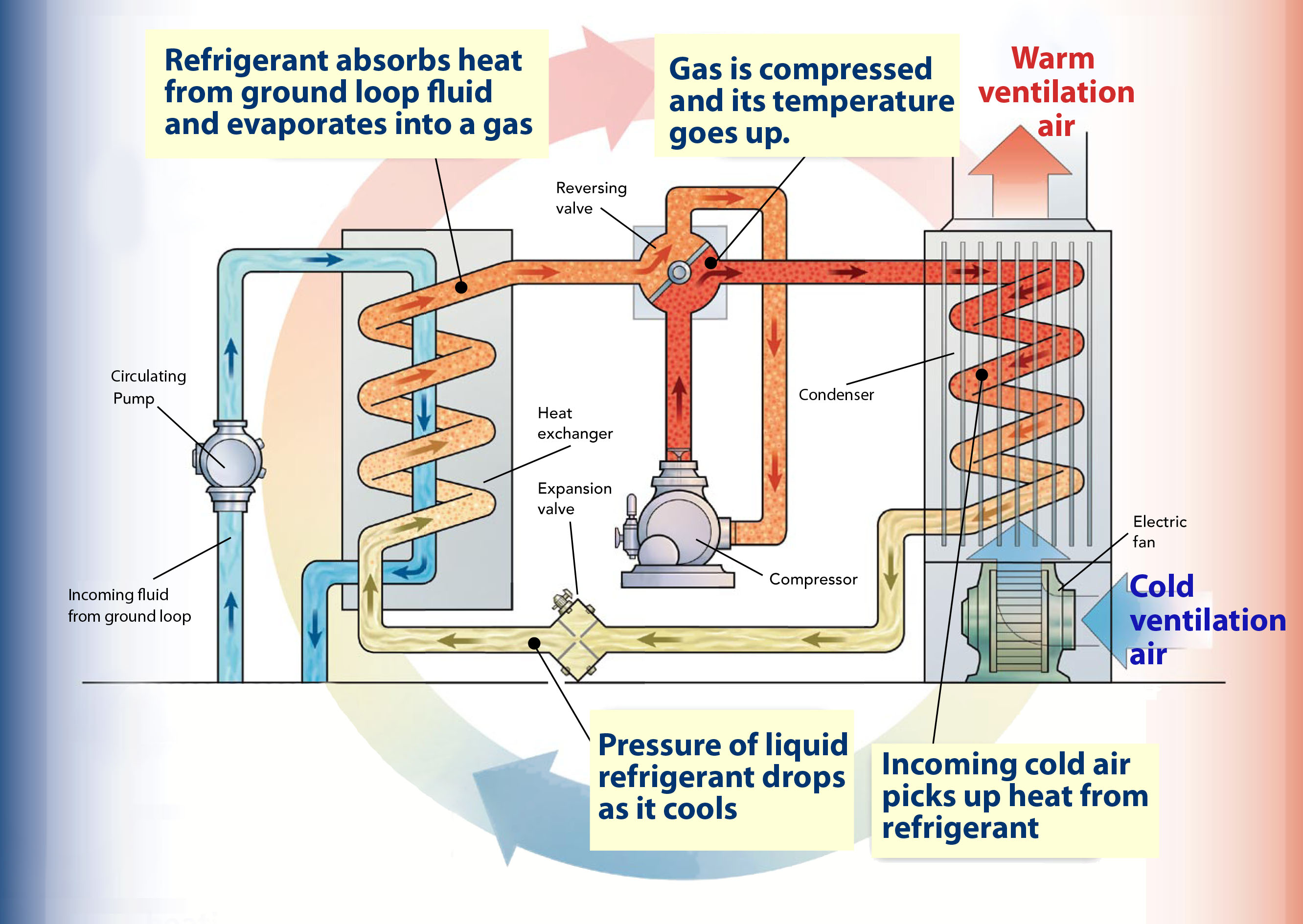 heat pump harvests energy from the ground to use for space heating ...