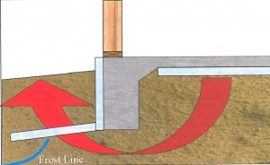 Photo Courtesy Wisdom & Associates. The frost protected shallow foundation uses insulation to create a heat bubble under the structure. The heat bubble keeps the ground underneath and around the structure from freezing, effectively raising the frost depth. The shallower frost depth allows for a shallower footer.