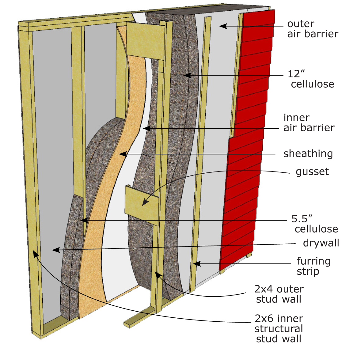 The Arctic Wall Is An Airtight Double Wall System Using Cellulose Insulation  And Is Designed
